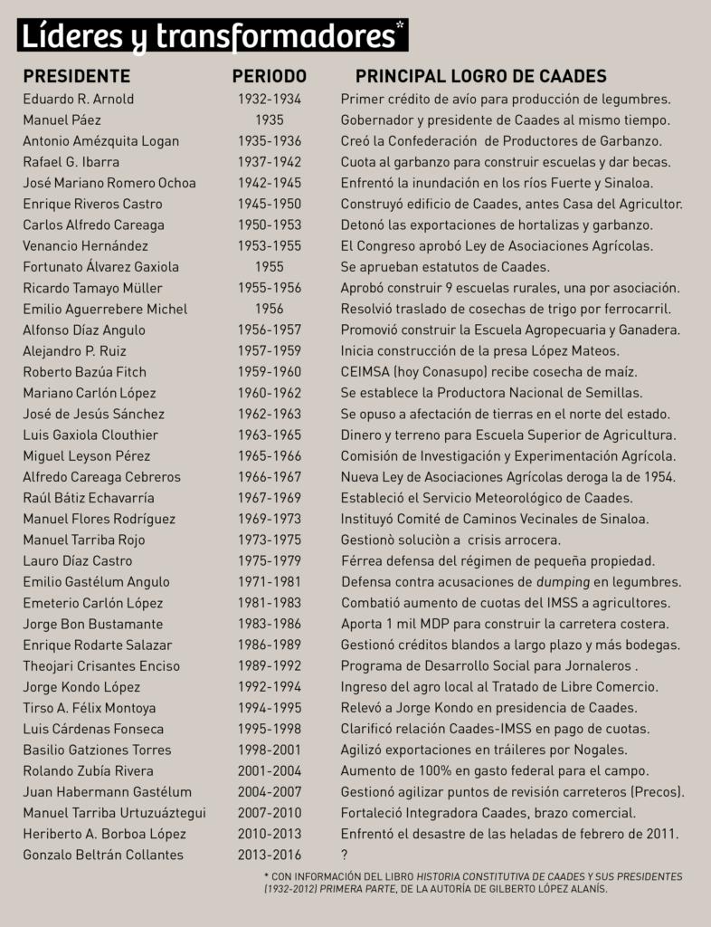 CAADES_presidentes