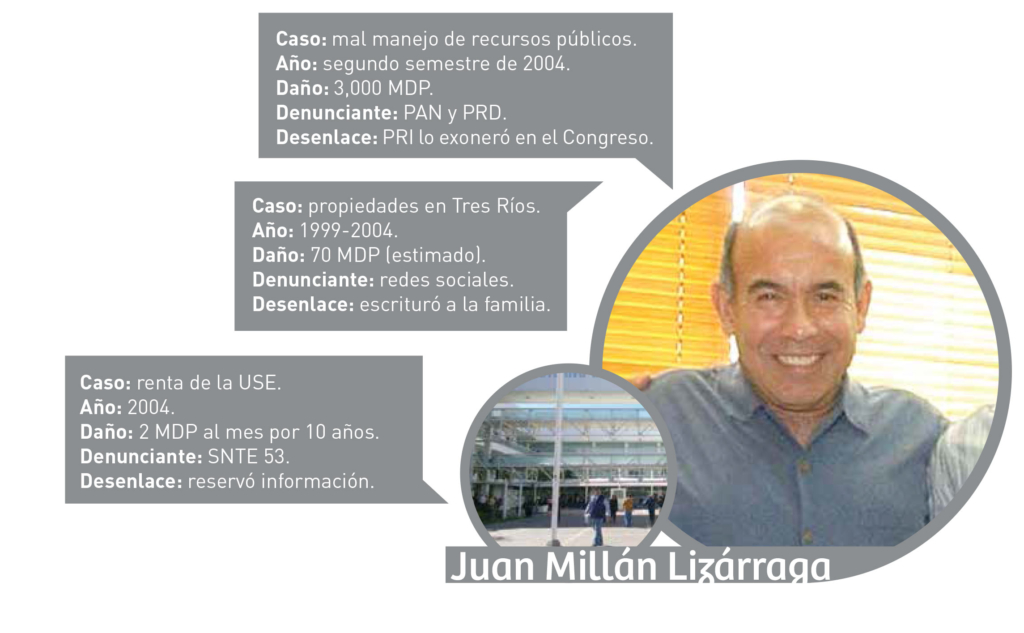 Corruptometro_Millan