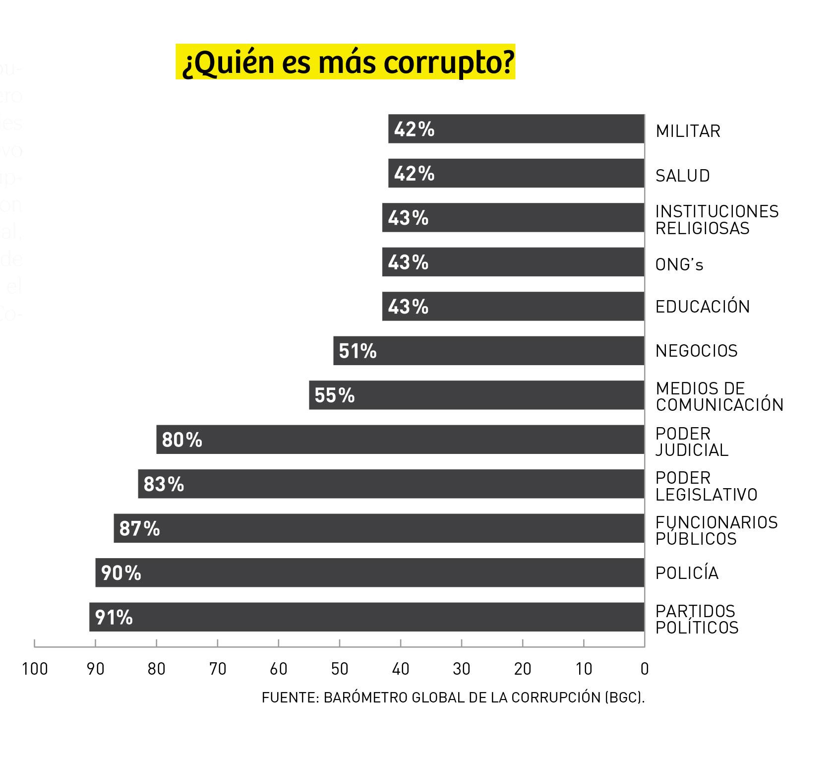 Inst_corruptas