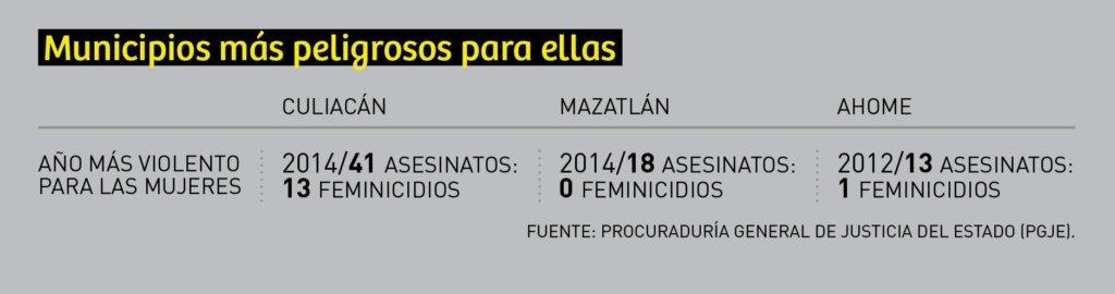 feminicidios_cuadro_1