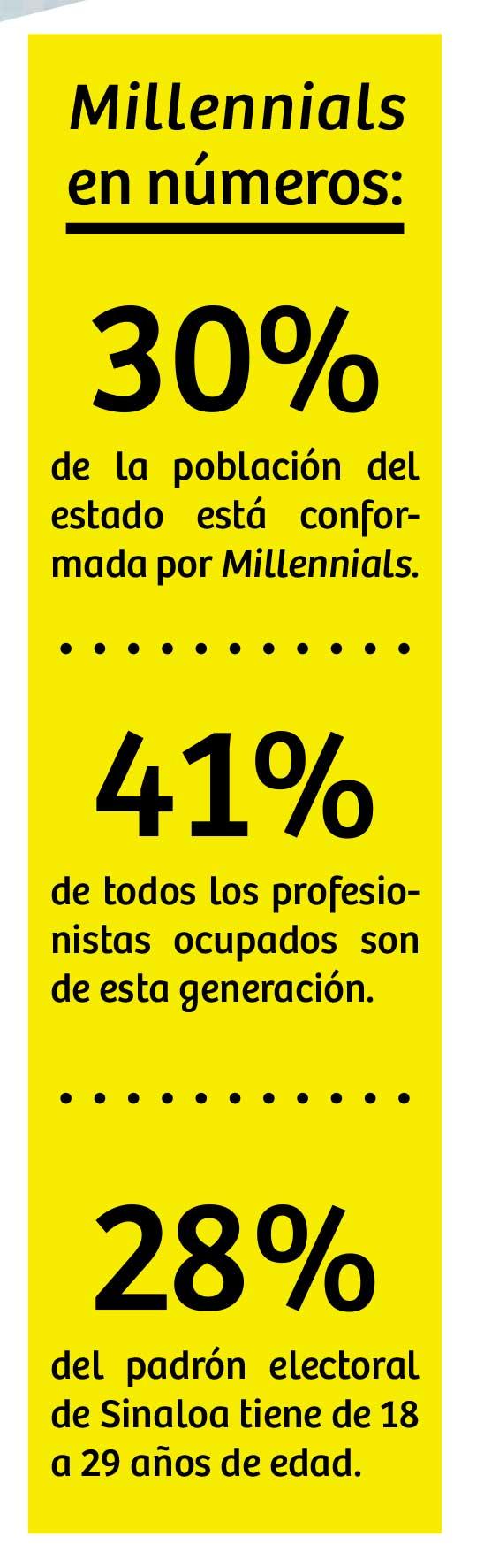 Millenials-cuadro_2