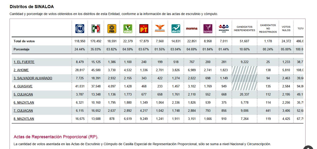ResultadosEleccion2015