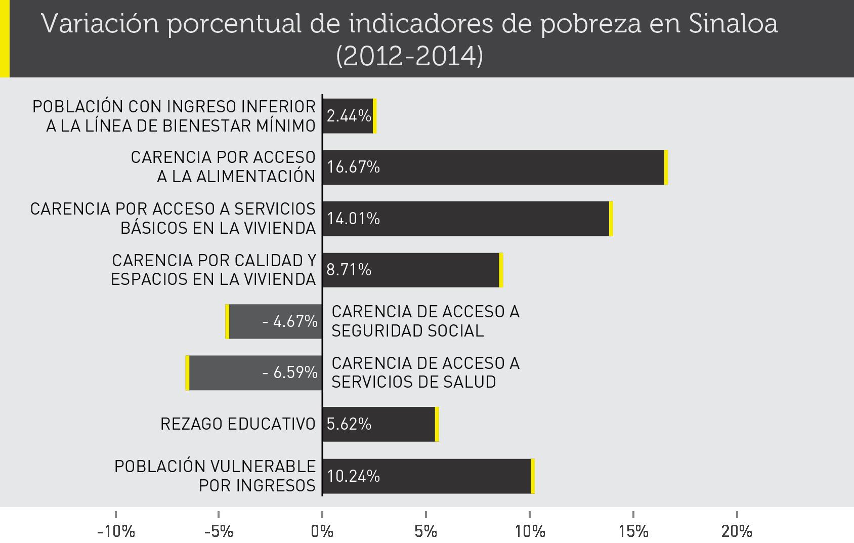 indicadores_de_pobreza(SIN)-01