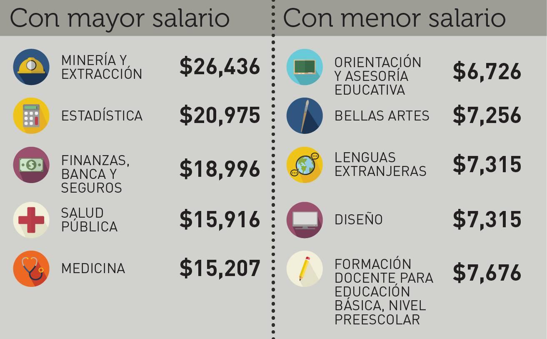 Salarios 2