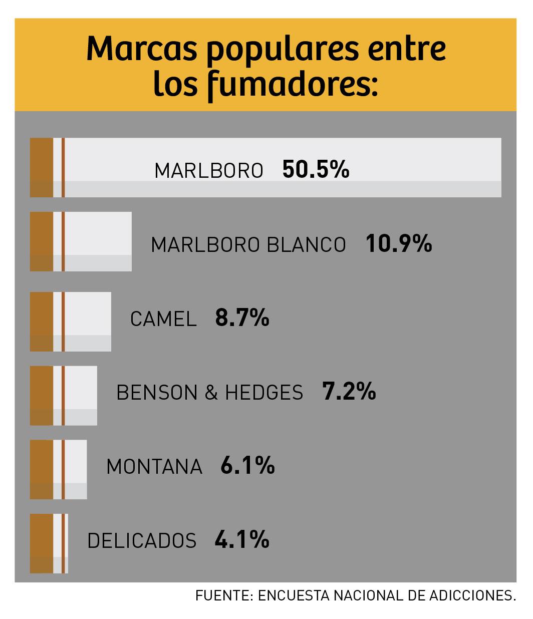 cigarros_ranking