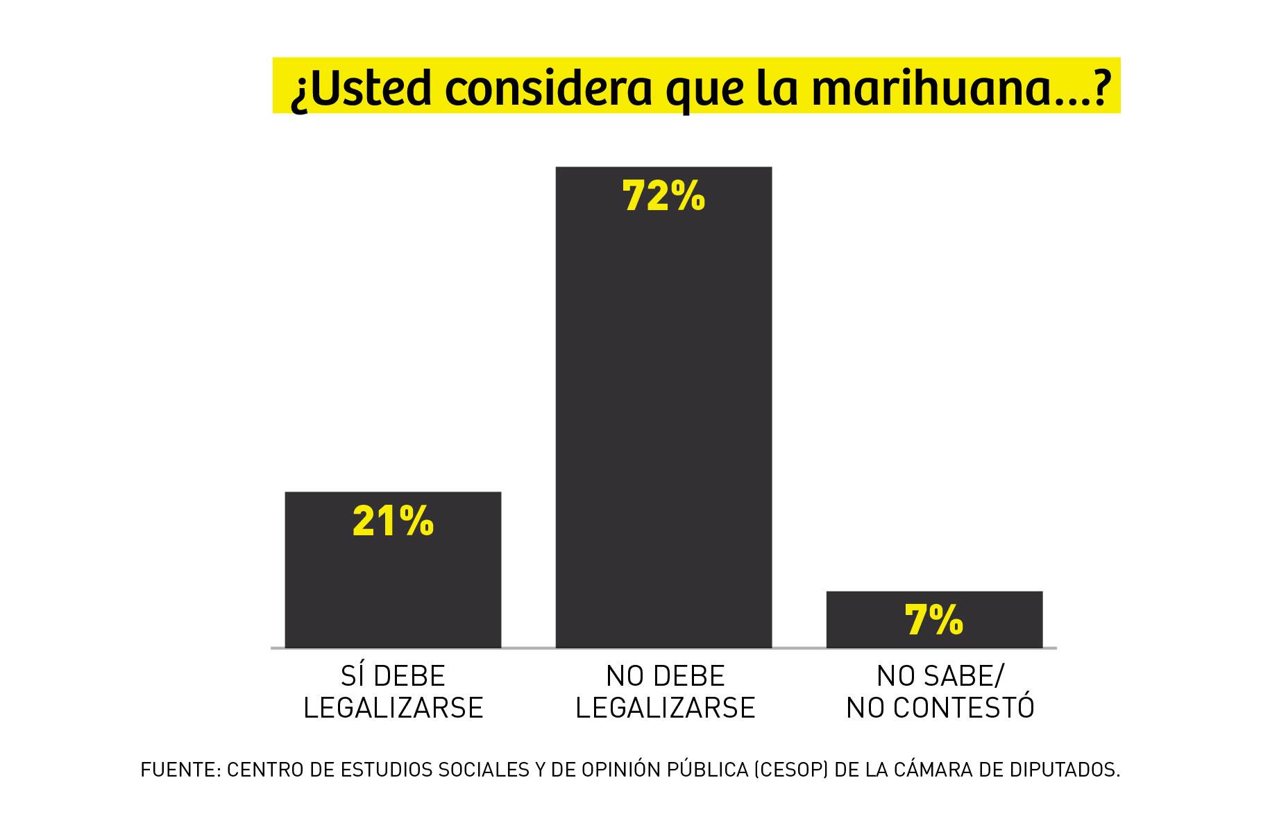 encuesta_marihuana