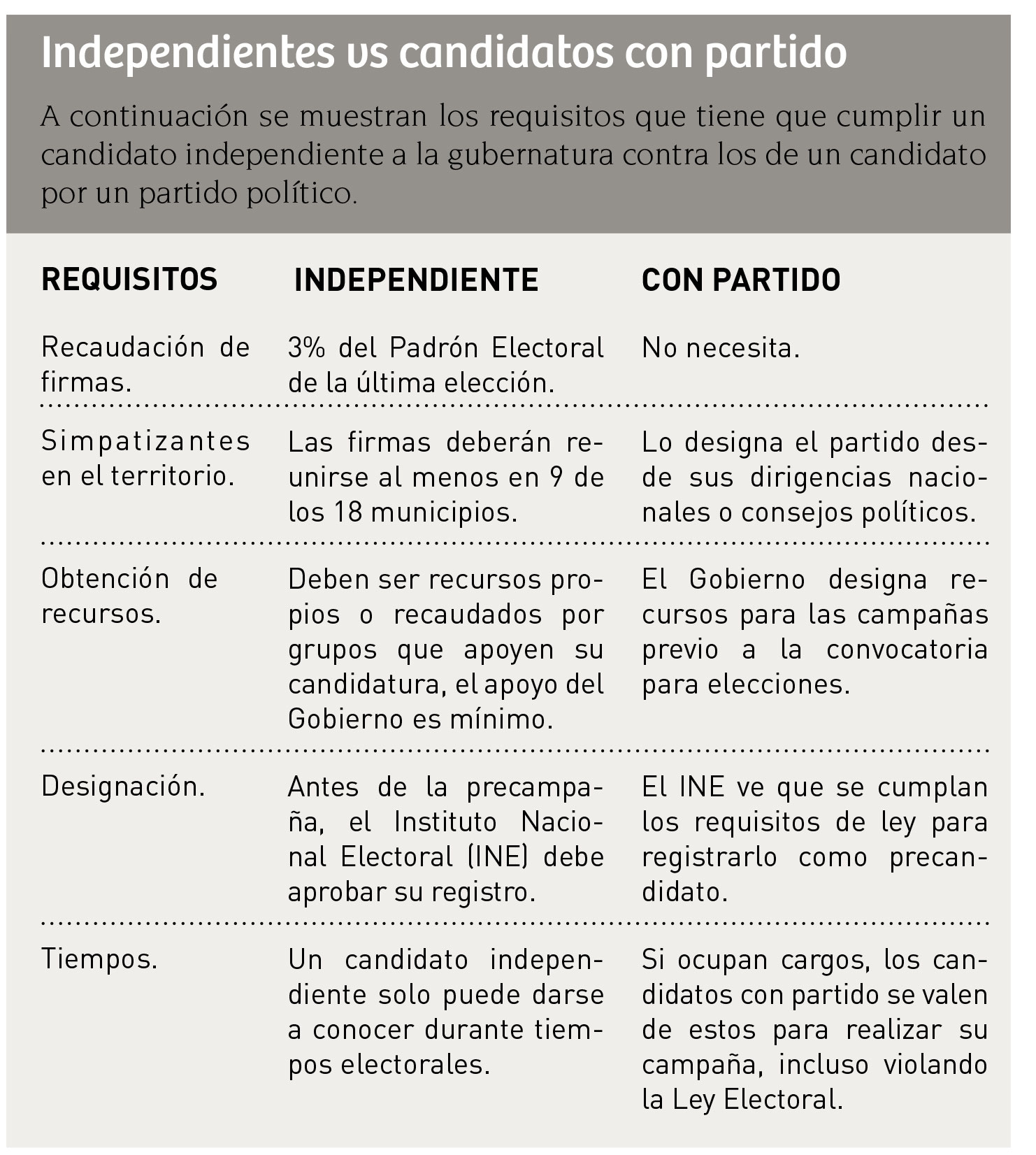 independientes_tabla