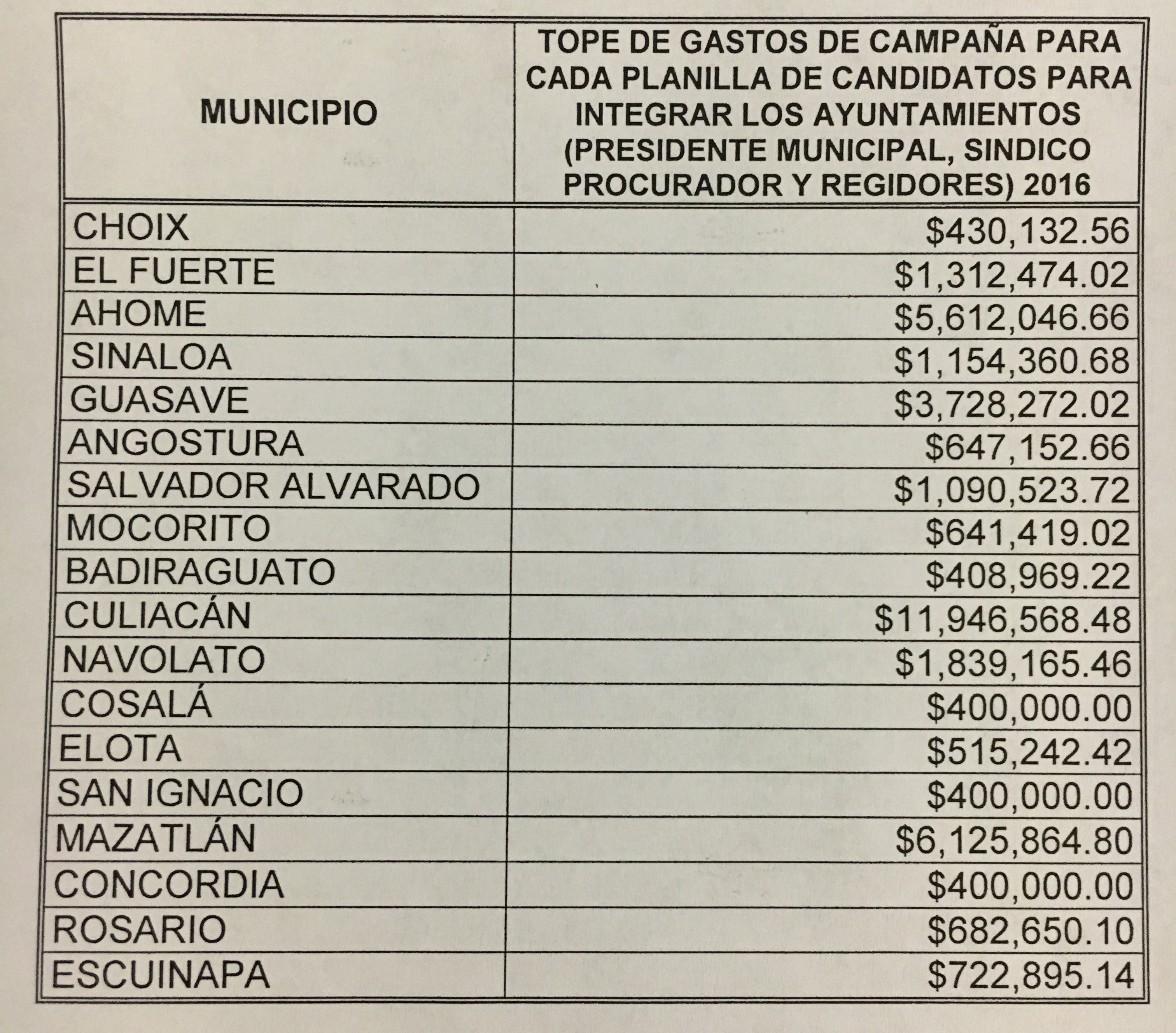 gastos_alcaldes