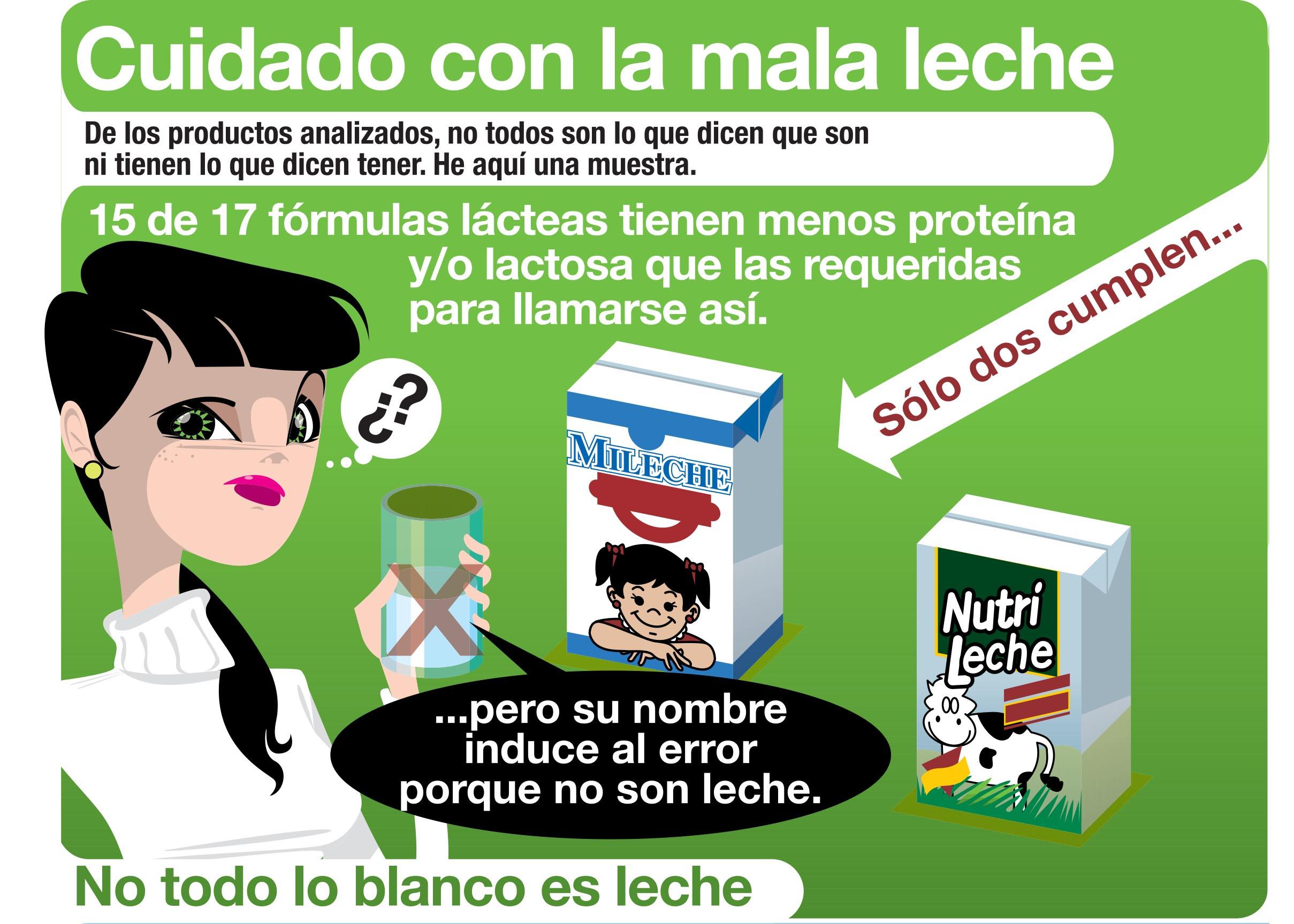 Ser o no ser leche cu l es la diferencia entre leche y for Espejo que no invierte la imagen