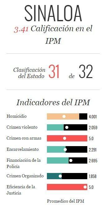IPM_IndicadoresSinaloa
