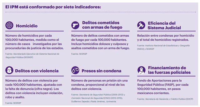 Indicadores_IPM