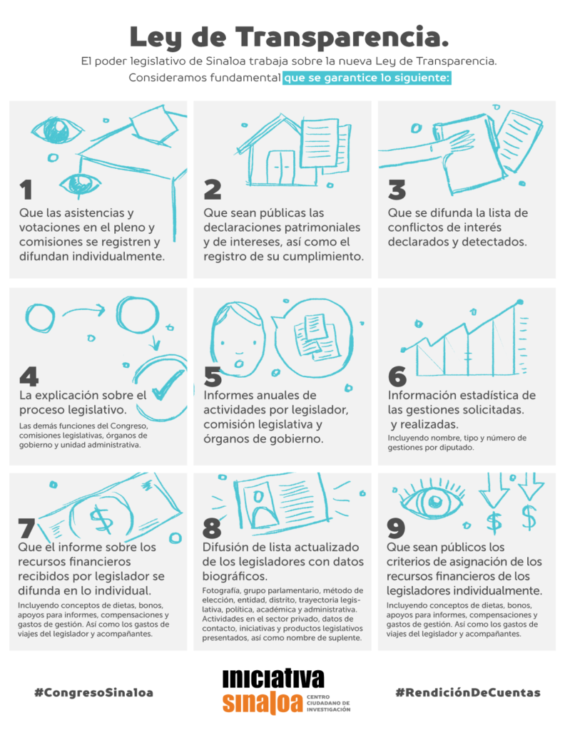 Transparencia infografía